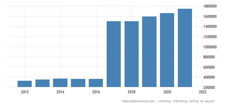 Malawi Gdp From Agriculture