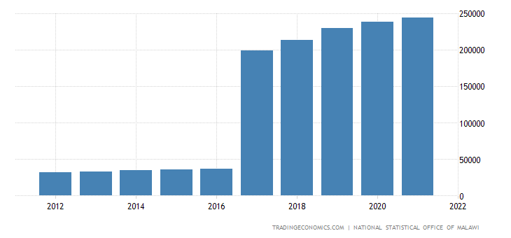 Malawi Gdp From Construction