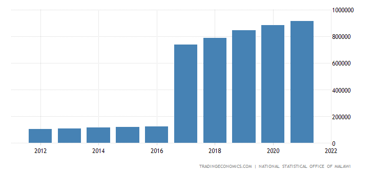 Malawi Gdp From Manufacturing