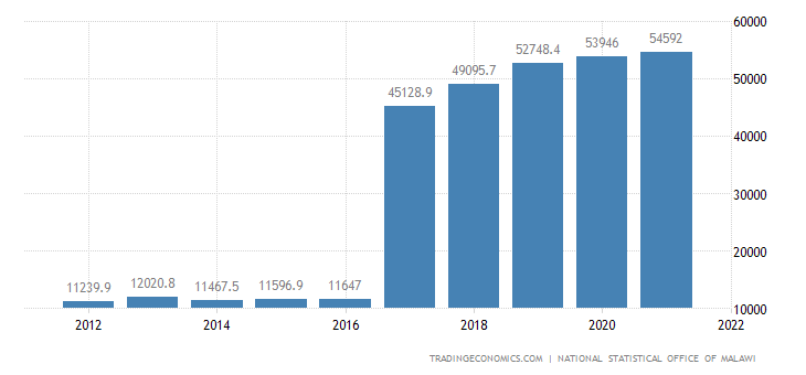 Malawi Gdp From Mining