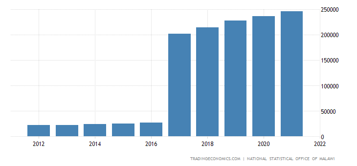 Malawi Gdp From Public Administration