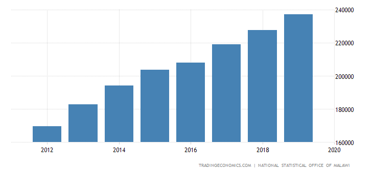 Malawi Gdp From Wholesale and Retail Trade