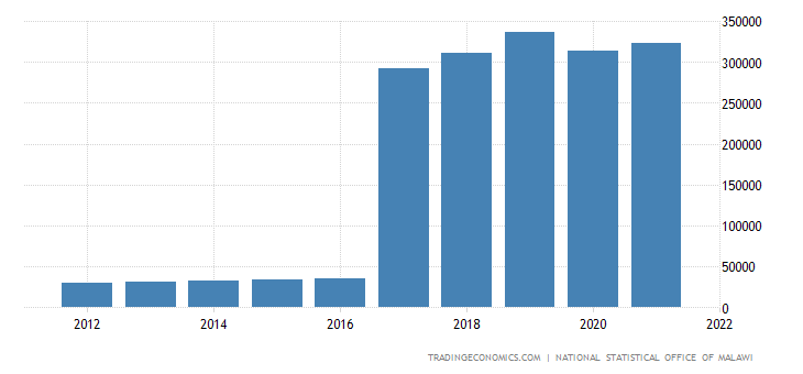Malawi Gdp From Transport