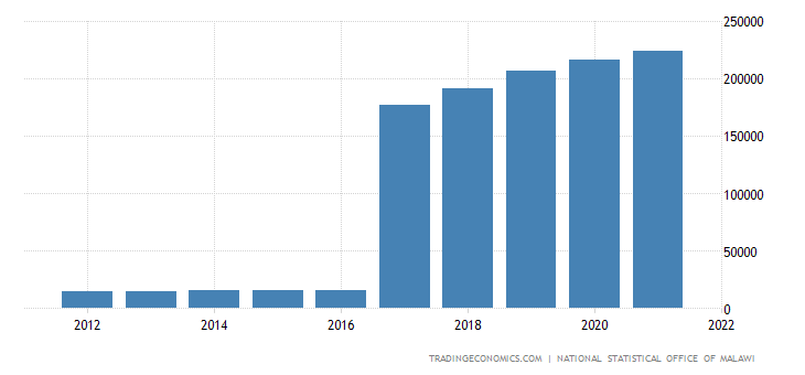 Malawi Gdp From Utilities