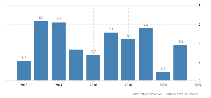 Malawi GDP Annual Growth Rate