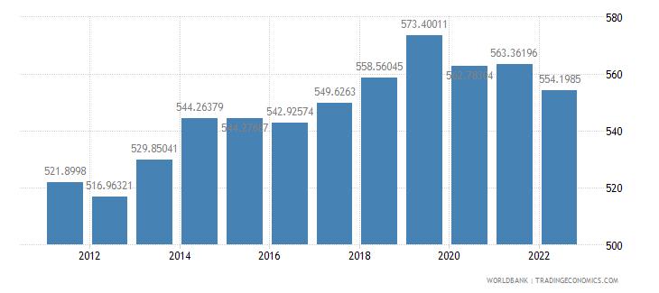 malawi gdp per capita constant 2000 us dollar wb data