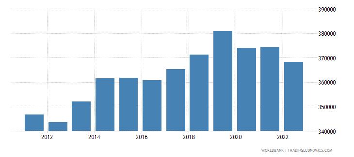 malawi gdp per capita constant lcu wb data