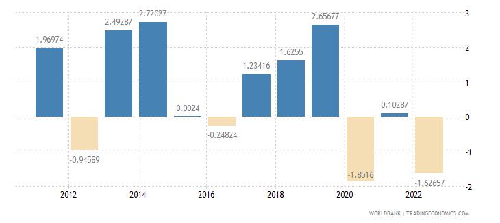 malawi gdp per capita growth annual percent wb data