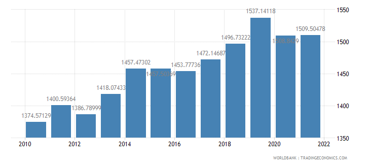 malawi gdp per capita ppp constant 2005 international dollar wb data