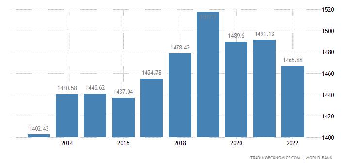 Malawi GDP per capita PPP