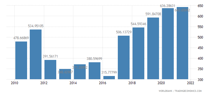 malawi gdp per capita us dollar wb data
