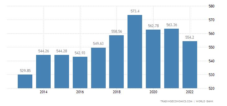 Malawi GDP per capita
