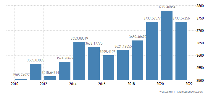 malawi gdp per person employed constant 1990 ppp dollar wb data