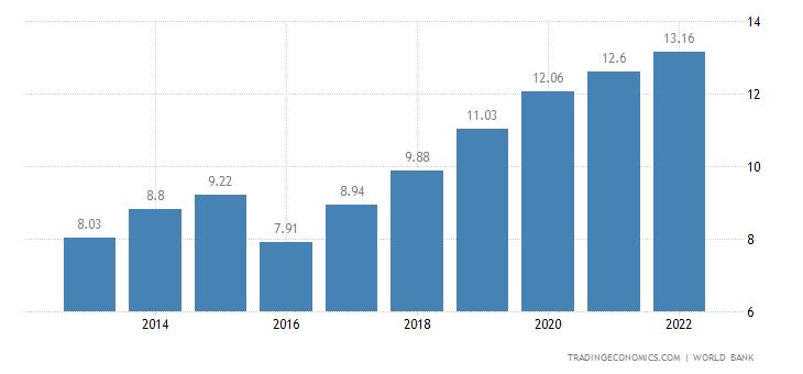 Malawi GDP