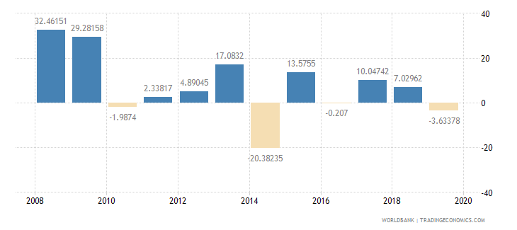 malawi general government final consumption expenditure annual percent growth wb data