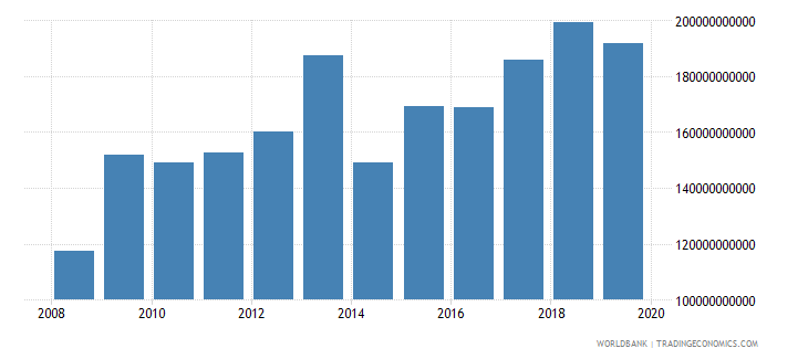 malawi general government final consumption expenditure constant lcu wb data