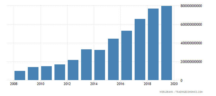 malawi general government final consumption expenditure current lcu wb data