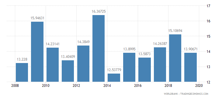 malawi general government final consumption expenditure percent of gdp wb data