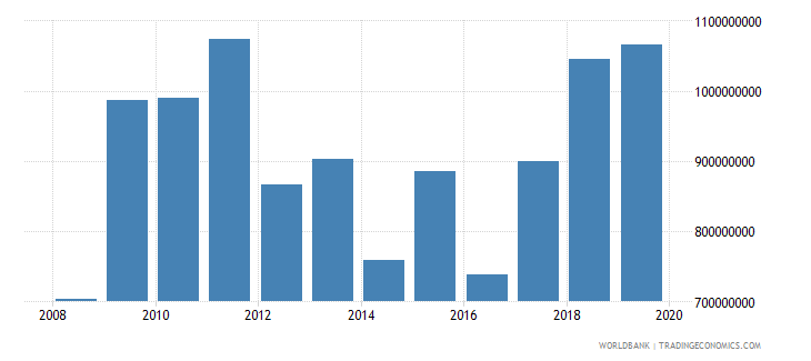 malawi general government final consumption expenditure us dollar wb data