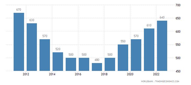 malawi gni per capita atlas method us dollar wb data