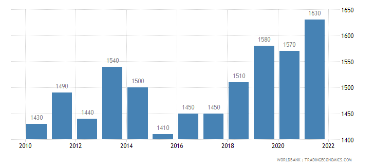 malawi gni per capita ppp us dollar wb data