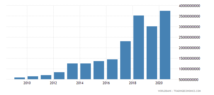malawi goods and services expense current lcu wb data