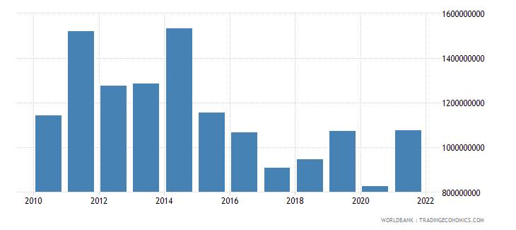 malawi goods exports bop us dollar wb data