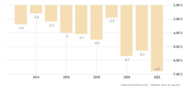 Malawi Government Budget