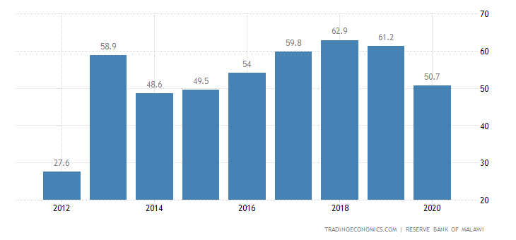 Malawi Government Debt to GDP