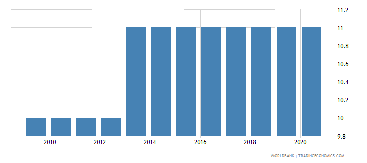 malawi government effectiveness number of sources wb data