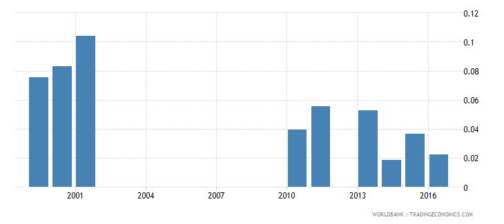 malawi government expenditure on post secondary non tertiary education as percent of gdp percent wb data