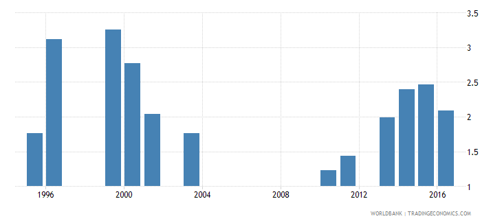malawi government expenditure on primary education as percent of gdp percent wb data