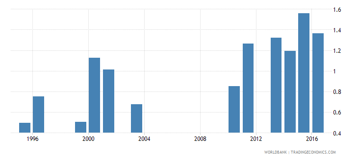 malawi government expenditure on secondary education as percent of gdp percent wb data