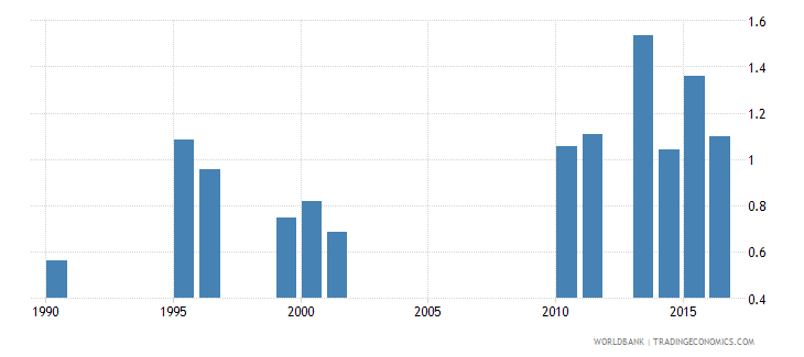 malawi government expenditure on tertiary education as percent of gdp percent wb data