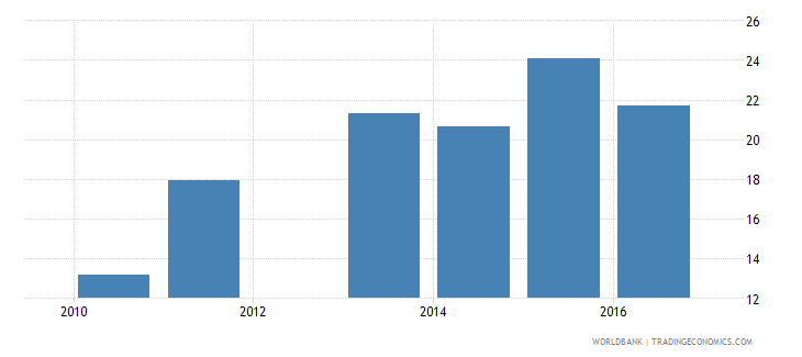 malawi government expenditure per lower secondary student as percent of gdp per capita percent wb data