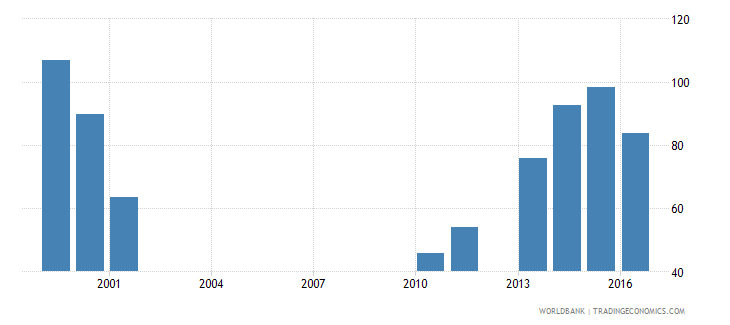 malawi government expenditure per primary student constant ppp$ wb data