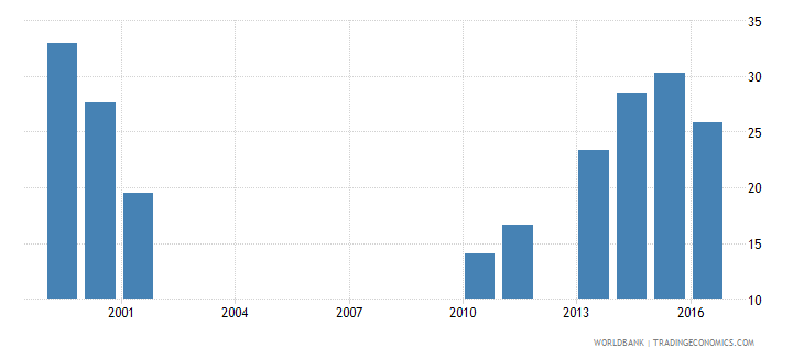 malawi government expenditure per primary student constant us$ wb data