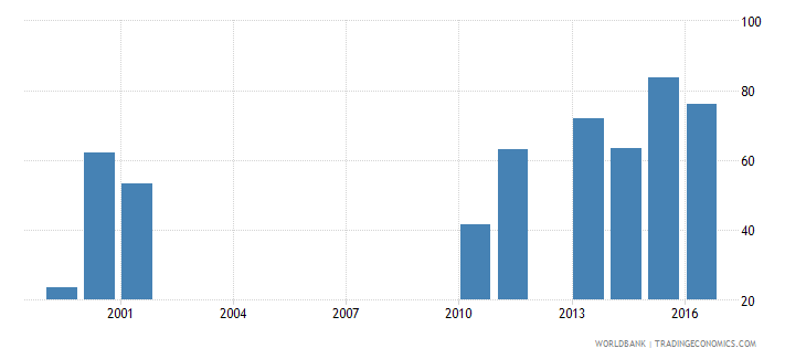 malawi government expenditure per secondary student constant us$ wb data