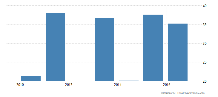 malawi government expenditure per upper secondary student as percent of gdp per capita percent wb data