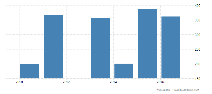 malawi government expenditure per upper secondary student constant ppp$ wb data