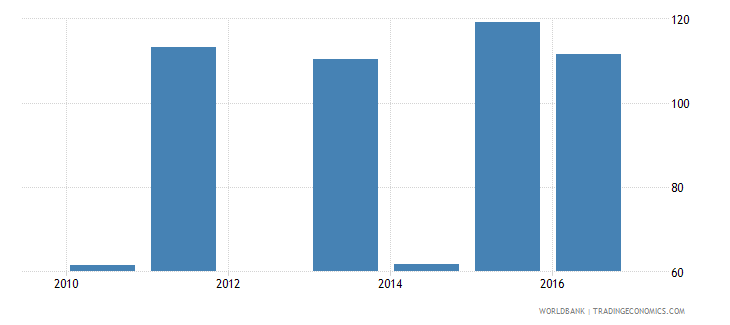 malawi government expenditure per upper secondary student constant us$ wb data