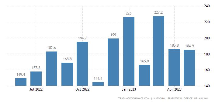 Malawi Government Revenues