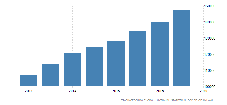 Malawi Government Spending