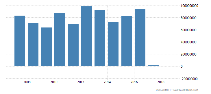 malawi grants excluding technical cooperation us dollar wb data
