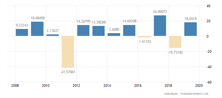 malawi gross capital formation annual percent growth wb data