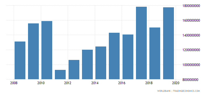 malawi gross capital formation constant 2000 us dollar wb data