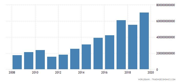 malawi gross capital formation current lcu wb data