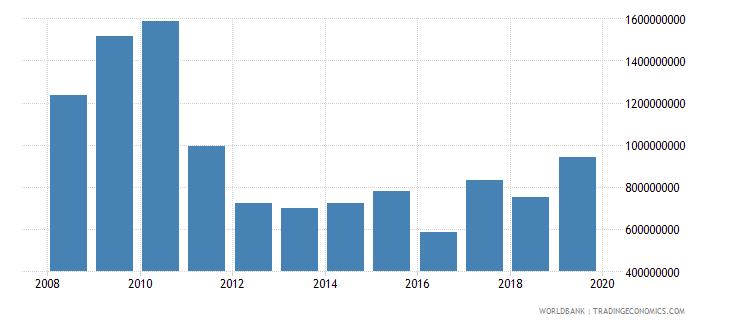 malawi gross capital formation us dollar wb data