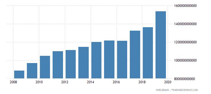 malawi gross domestic income constant lcu wb data