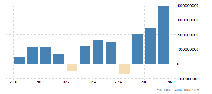 malawi gross domestic savings current lcu wb data